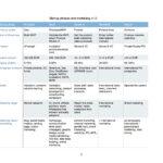 Startup phases, bizdev and marketing