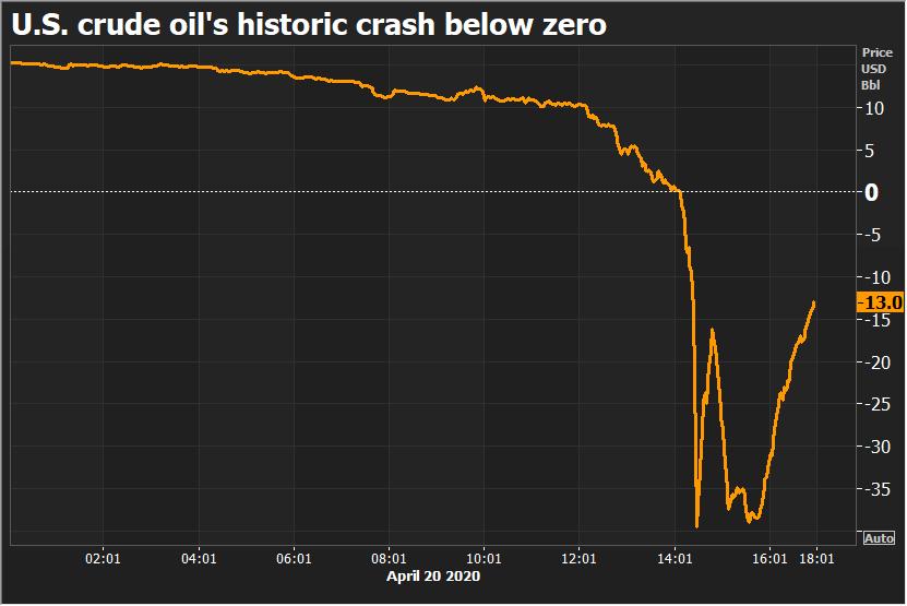 Negatív az olaj ára: palaolaj-háború és az orosz stratégia